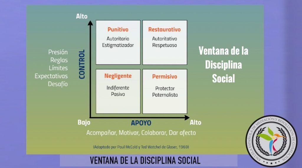 ventana de la disciplina social